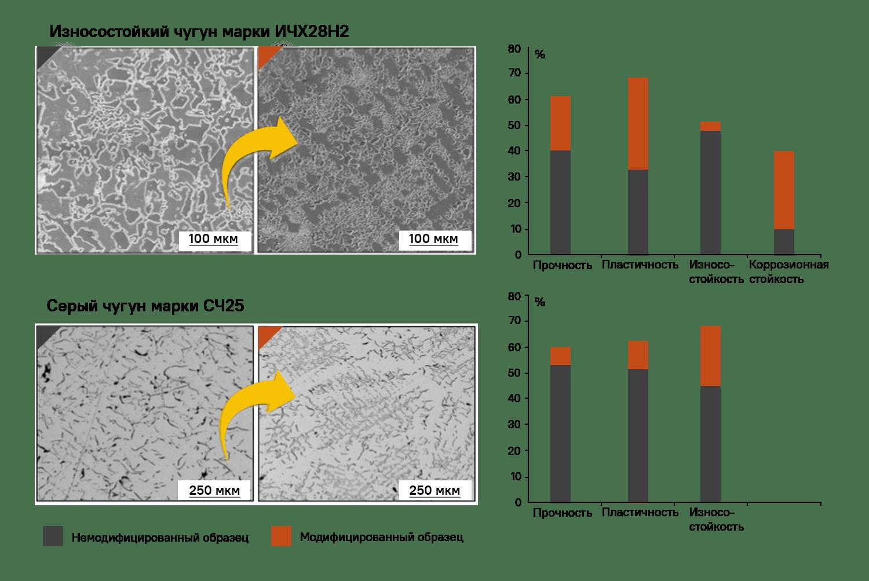 Схема результатов модифицирования чугуна