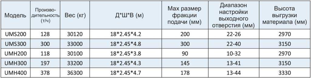 Таблица технических характеристик мобильной конусной дробилки